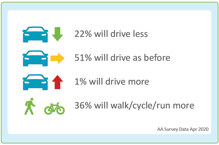 Driving survey results found 22% will drive less after lockdown